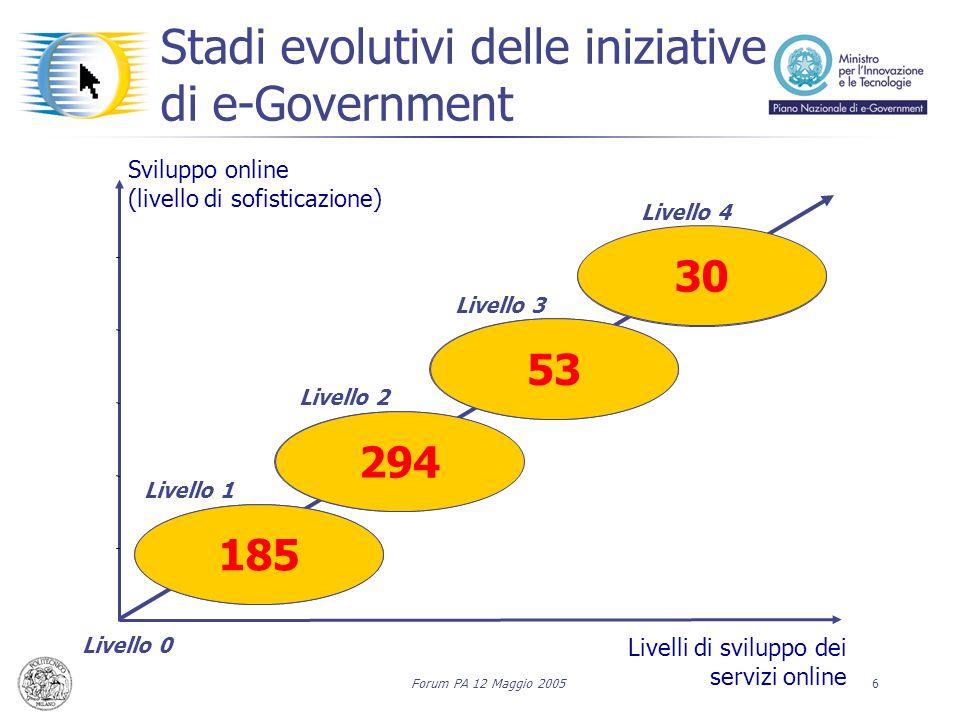 Forum PA 12 Maggio 20056 Stadi evolutivi delle iniziative di e-Government Sviluppo online (livello di sofisticazione) Livello 0 Livelli di sviluppo de