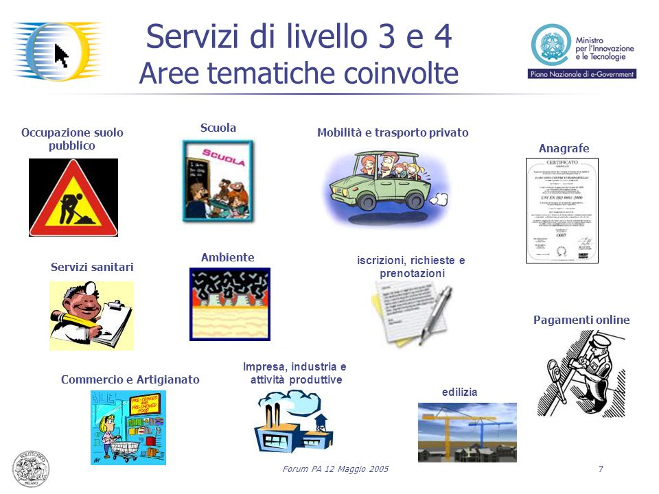Forum PA 12 Maggio 20057 Servizi di livello 3 e 4 Aree tematiche coinvolte Occupazione suolo pubblico Scuola Mobilità e trasporto privato Anagrafe Com