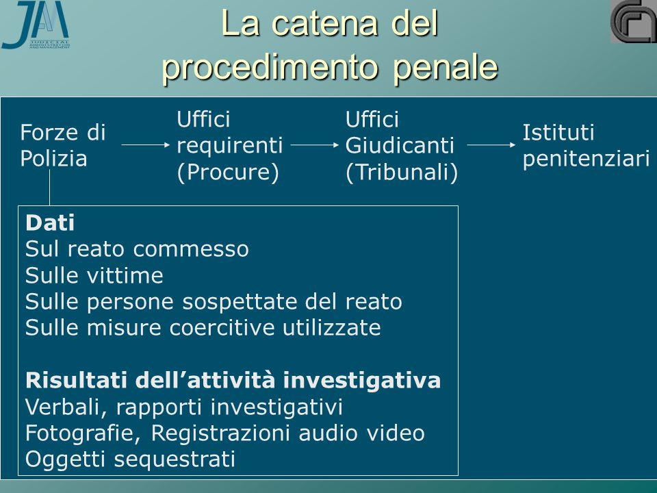 La catena del procedimento penale Forze di Polizia Uffici requirenti (Procure) Uffici Giudicanti (Tribunali) Istituti penitenziari Dati Sul reato comm