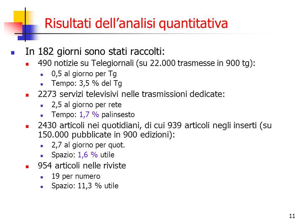 11 Risultati dell'analisi quantitativa In 182 giorni sono stati raccolti: 490 notizie su Telegiornali (su 22.000 trasmesse in 900 tg): 0,5 al giorno p