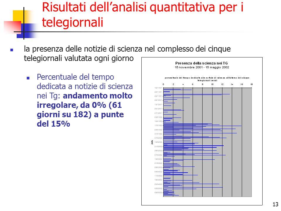 13 Risultati dell'analisi quantitativa per i telegiornali la presenza delle notizie di scienza nel complesso dei cinque telegiornali valutata ogni gio