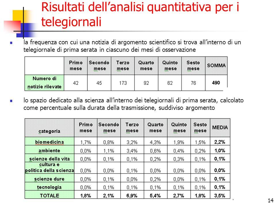 14 Risultati dell'analisi quantitativa per i telegiornali la frequenza con cui una notizia di argomento scientifico si trova all'interno di un telegio