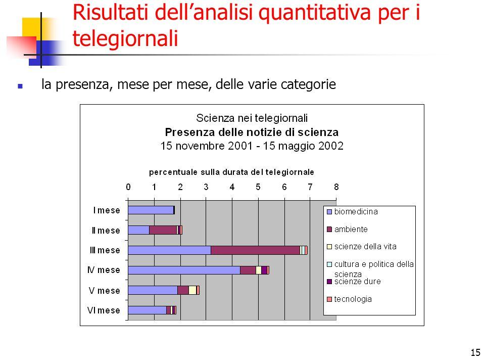 15 Risultati dell'analisi quantitativa per i telegiornali la presenza, mese per mese, delle varie categorie