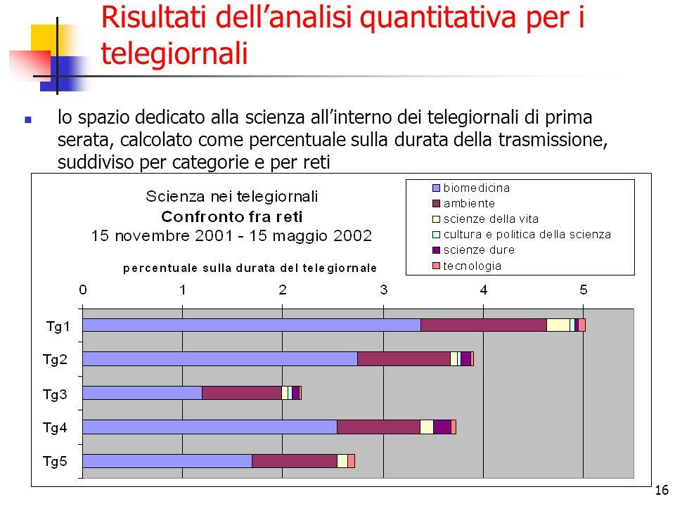 16 Risultati dell'analisi quantitativa per i telegiornali lo spazio dedicato alla scienza all'interno dei telegiornali di prima serata, calcolato come percentuale sulla durata della trasmissione, suddiviso per categorie e per reti