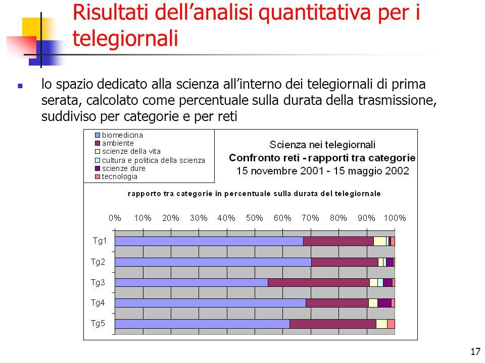 17 Risultati dell'analisi quantitativa per i telegiornali lo spazio dedicato alla scienza all'interno dei telegiornali di prima serata, calcolato come percentuale sulla durata della trasmissione, suddiviso per categorie e per reti