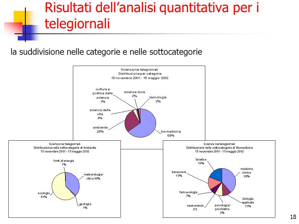 18 Risultati dell'analisi quantitativa per i telegiornali la suddivisione nelle categorie e nelle sottocategorie