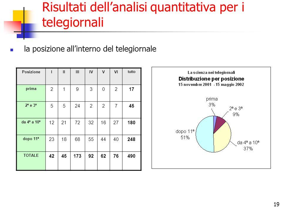 19 Risultati dell'analisi quantitativa per i telegiornali la posizione all'interno del telegiornale PosizioneIIIIIIIVVVI tutto prima 21930217 2ª e 3ª