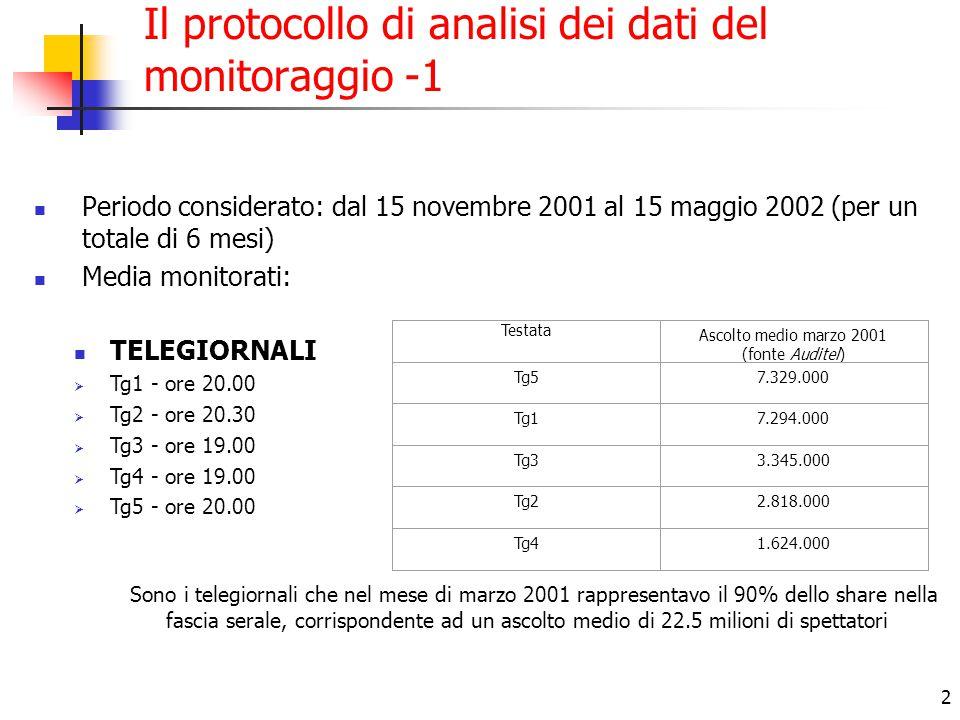 2 Il protocollo di analisi dei dati del monitoraggio -1 Periodo considerato: dal 15 novembre 2001 al 15 maggio 2002 (per un totale di 6 mesi) Media monitorati: Sono i telegiornali che nel mese di marzo 2001 rappresentavo il 90% dello share nella fascia serale, corrispondente ad un ascolto medio di 22.5 milioni di spettatori TELEGIORNALI  Tg1 - ore 20.00  Tg2 - ore 20.30  Tg3 - ore 19.00  Tg4 - ore 19.00  Tg5 - ore 20.00 Testata Ascolto medio marzo 2001 (fonte Auditel) Tg57.329.000 Tg17.294.000 Tg33.345.000 Tg22.818.000 Tg41.624.000