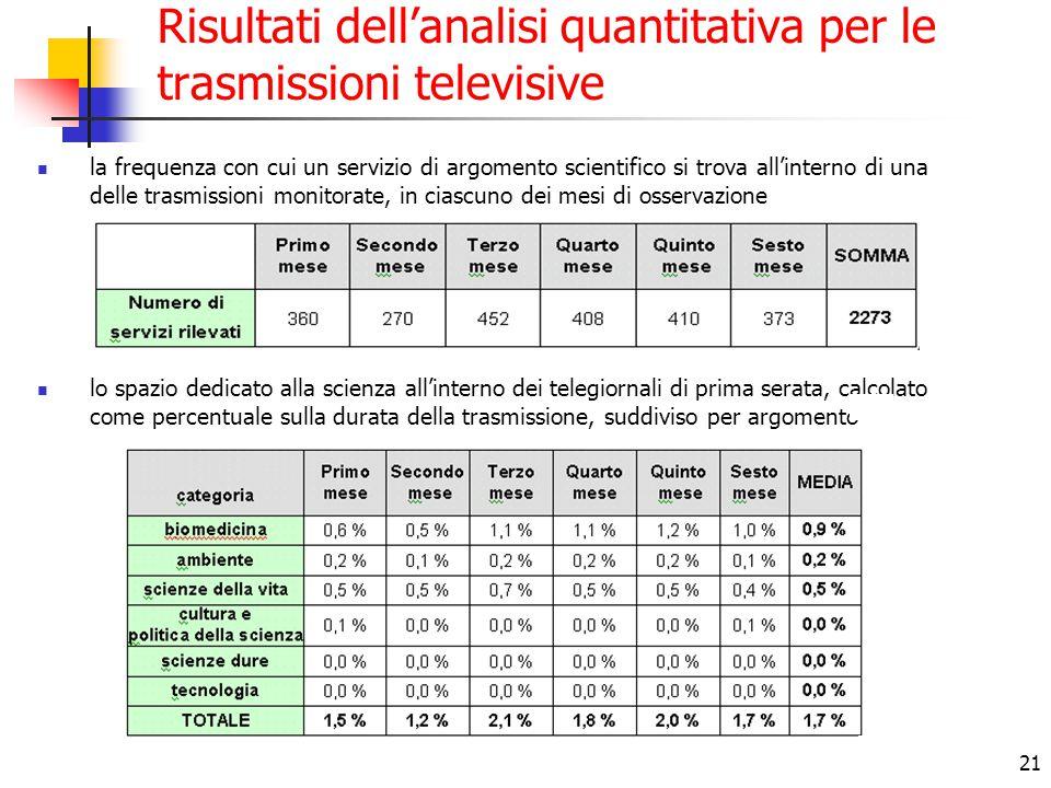 21 Risultati dell'analisi quantitativa per le trasmissioni televisive la frequenza con cui un servizio di argomento scientifico si trova all'interno d