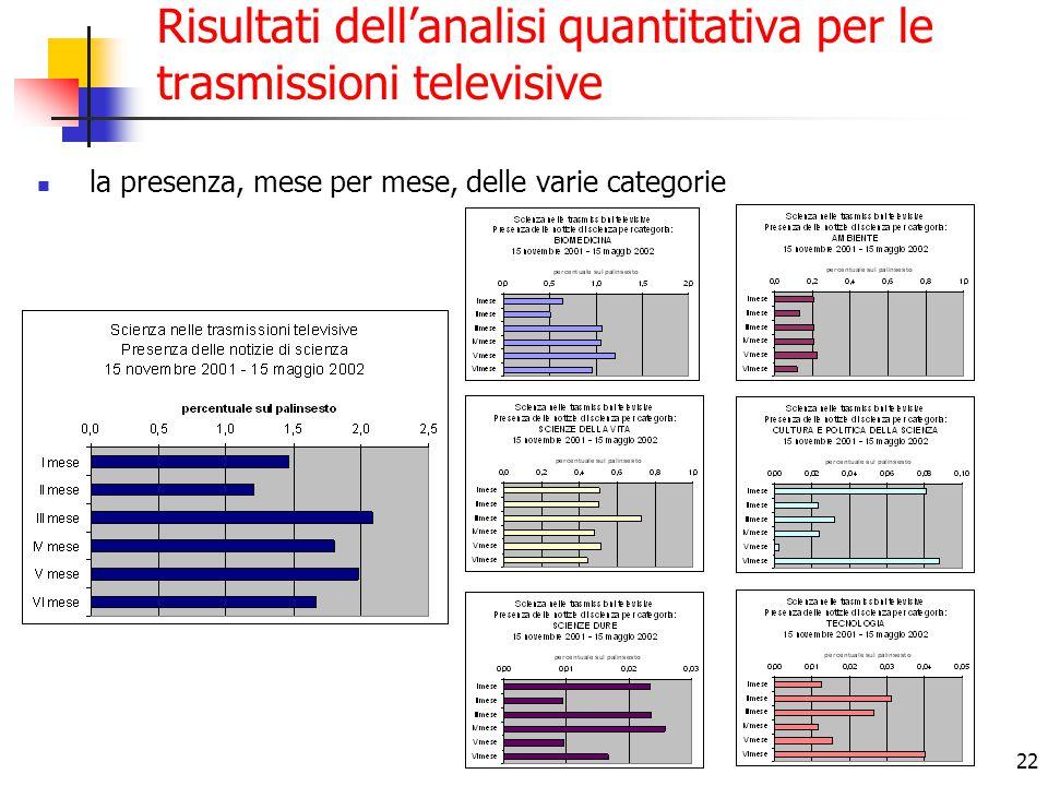 22 Risultati dell'analisi quantitativa per le trasmissioni televisive la presenza, mese per mese, delle varie categorie