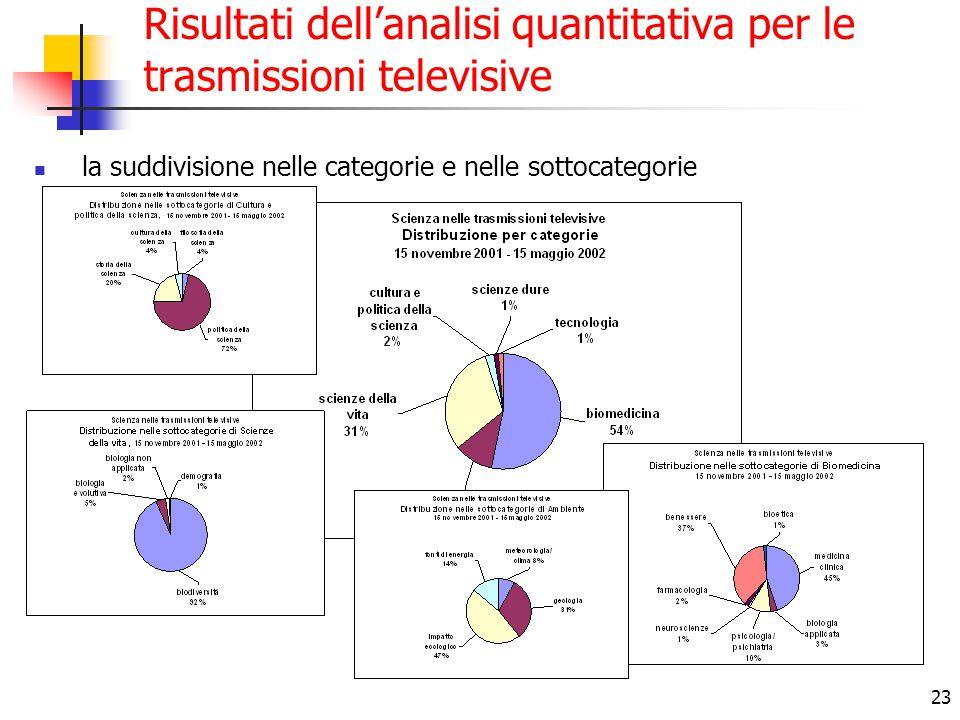 23 Risultati dell'analisi quantitativa per le trasmissioni televisive la suddivisione nelle categorie e nelle sottocategorie