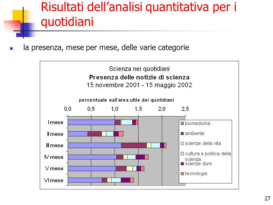 27 Risultati dell'analisi quantitativa per i quotidiani la presenza, mese per mese, delle varie categorie