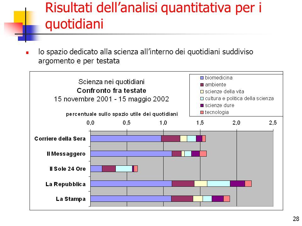 28 Risultati dell'analisi quantitativa per i quotidiani lo spazio dedicato alla scienza all'interno dei quotidiani suddiviso argomento e per testata