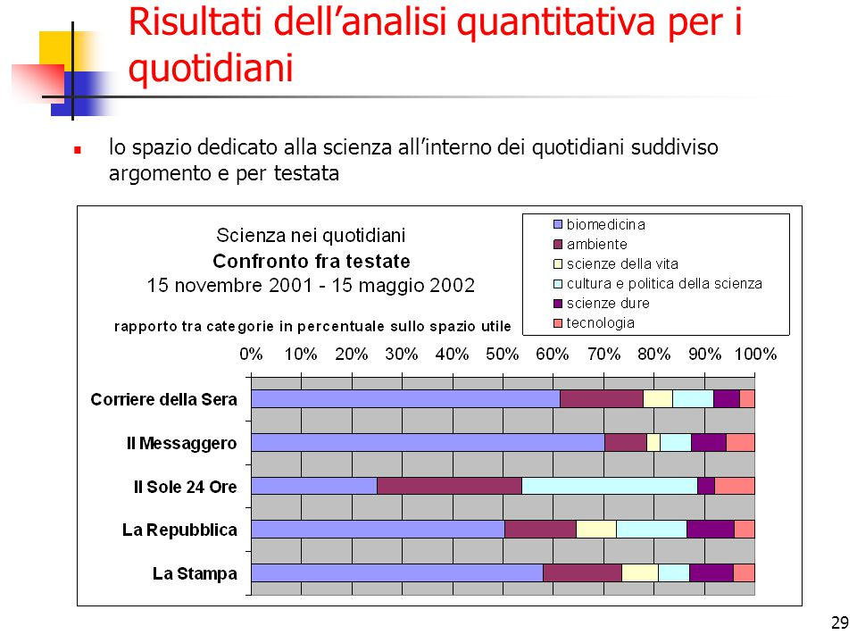 29 Risultati dell'analisi quantitativa per i quotidiani lo spazio dedicato alla scienza all'interno dei quotidiani suddiviso argomento e per testata