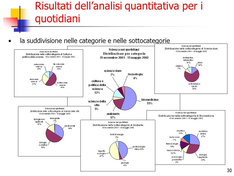 30 Risultati dell'analisi quantitativa per i quotidiani la suddivisione nelle categorie e nelle sottocategorie