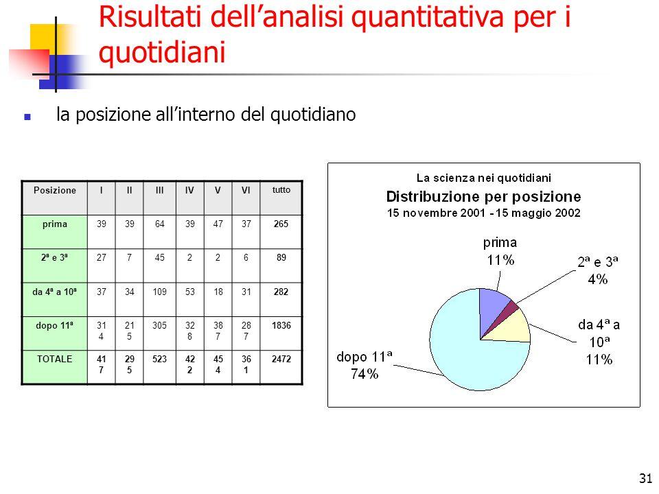 31 Risultati dell'analisi quantitativa per i quotidiani la posizione all'interno del quotidiano PosizioneIIIIIIIVVVI tutto prima39 64394737265 2ª e 3ª