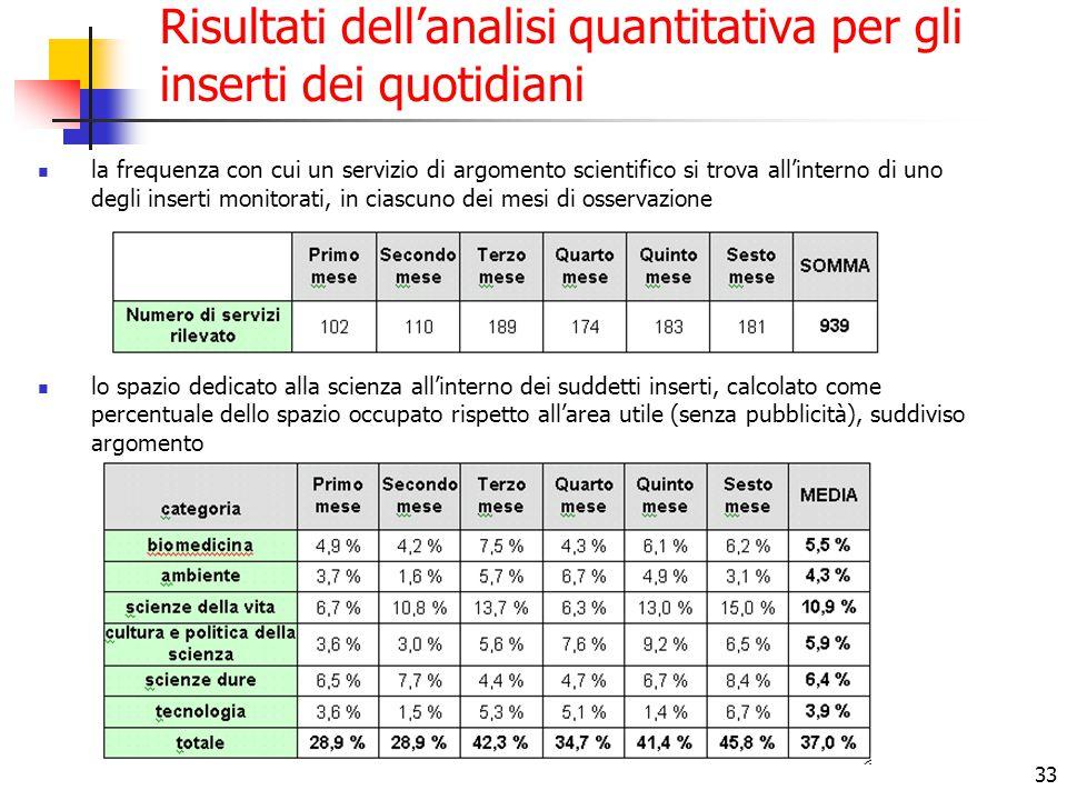 33 Risultati dell'analisi quantitativa per gli inserti dei quotidiani la frequenza con cui un servizio di argomento scientifico si trova all'interno d