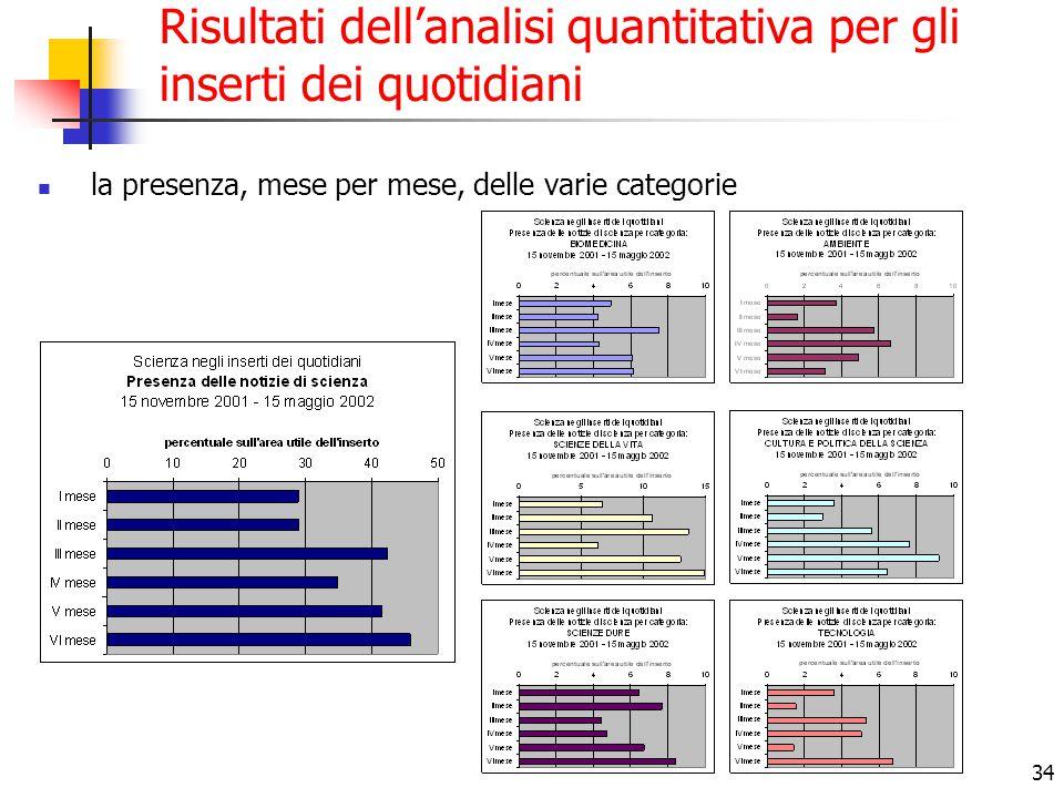 34 Risultati dell'analisi quantitativa per gli inserti dei quotidiani la presenza, mese per mese, delle varie categorie