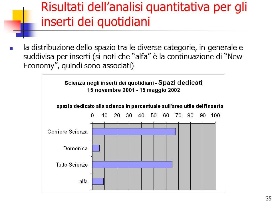 35 Risultati dell'analisi quantitativa per gli inserti dei quotidiani la distribuzione dello spazio tra le diverse categorie, in generale e suddivisa per inserti (si noti che alfa è la continuazione di New Economy , quindi sono associati)