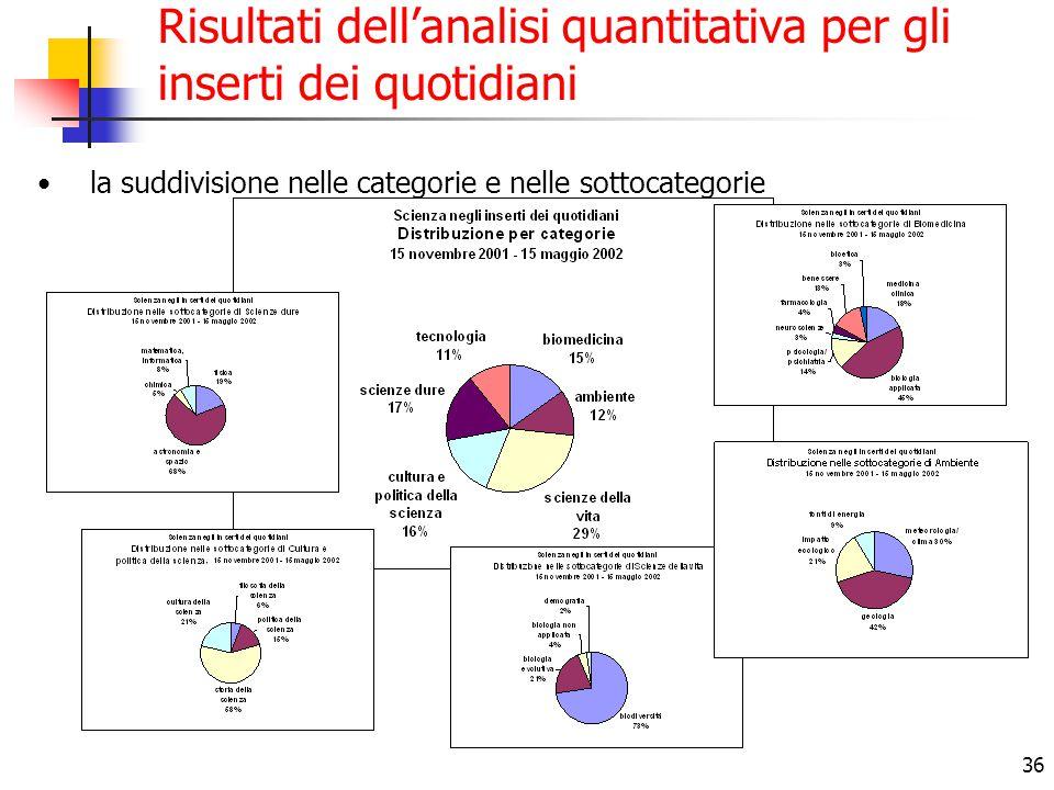 36 Risultati dell'analisi quantitativa per gli inserti dei quotidiani la suddivisione nelle categorie e nelle sottocategorie