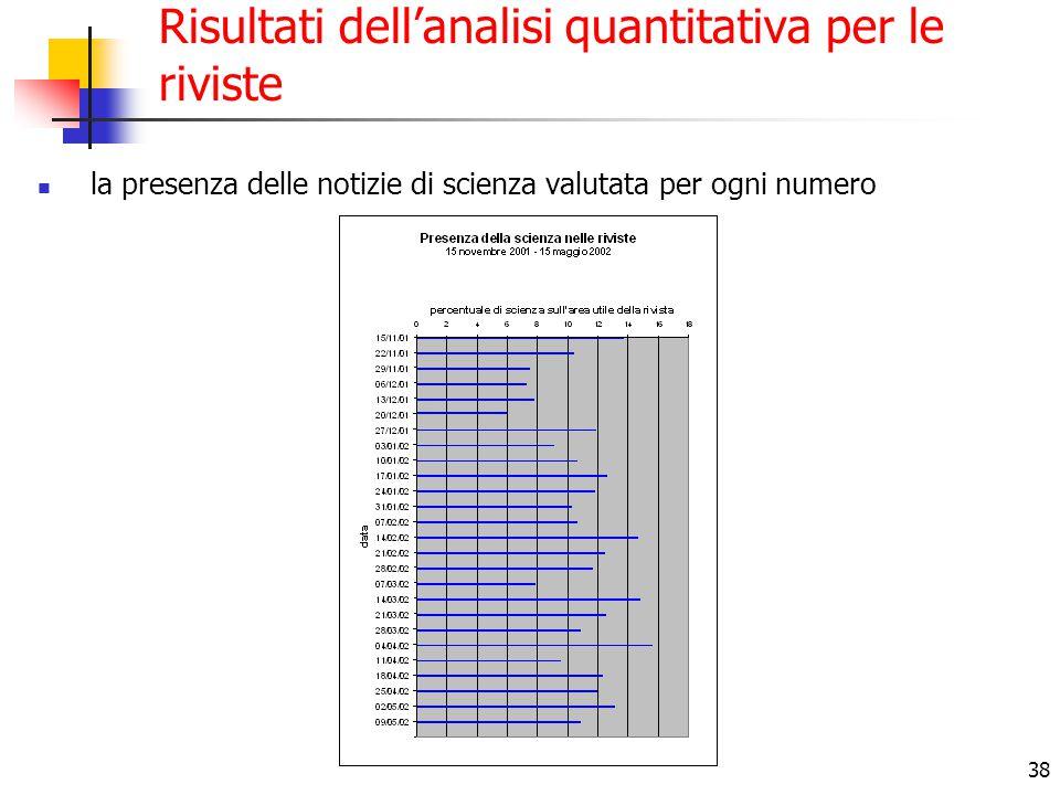 38 Risultati dell'analisi quantitativa per le riviste la presenza delle notizie di scienza valutata per ogni numero