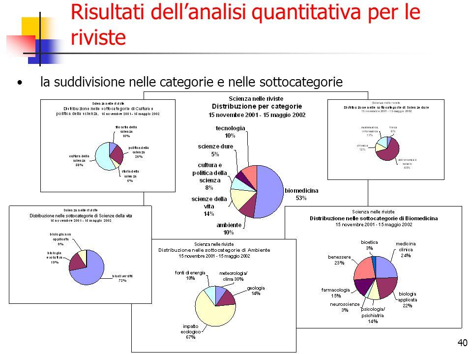 40 Risultati dell'analisi quantitativa per le riviste la suddivisione nelle categorie e nelle sottocategorie