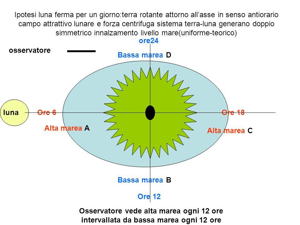 osservatore Alta marea A Alta marea C Bassa marea D Bassa marea B lunaOre 6 Ore 12 Ore 18 ore24 Ipotesi luna ferma per un giorno:terra rotante attorno all'asse in senso antiorario campo attrattivo lunare e forza centrifuga sistema terra-luna generano doppio simmetrico innalzamento livello mare(uniforme-teorico) Osservatore vede alta marea ogni 12 ore intervallata da bassa marea ogni 12 ore