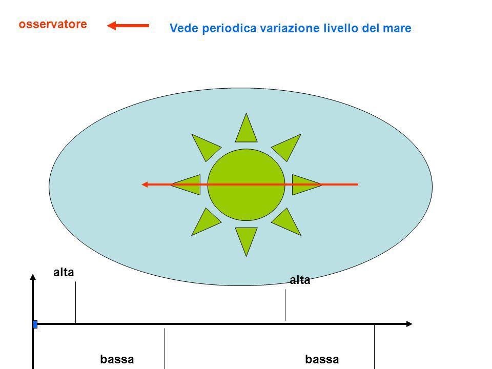 Tettonica a zolle Magma risale in astenosfera e fuoriesce da fessura esistente nella litosfera o creata dal magma stesso Una parte si consolida in vulcani e forma una dorsale;altro magma diverge e scorre sotto le zolle trascinandole nel suo moto e generando spazio per nuovo oceano e creando nuovo fondale oceanico Il magma si raffredda e scende lungo ramo discendente della cella convettiva ritornando nella astenosfera