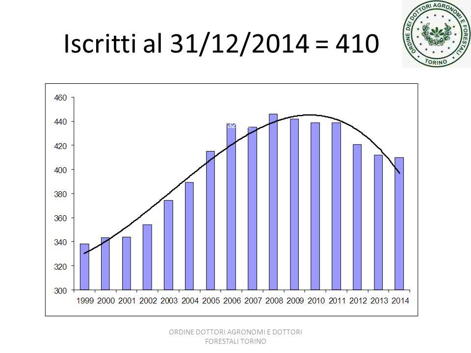 Iscritti al 31/12/2014 = 410 ORDINE DOTTORI AGRONOMI E DOTTORI FORESTALI TORINO