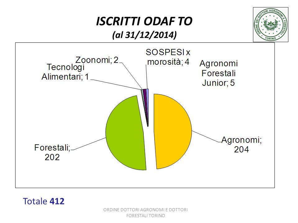 ISCRITTI ODAF TO (al 31/12/2014) Totale 412 ORDINE DOTTORI AGRONOMI E DOTTORI FORESTALI TORINO