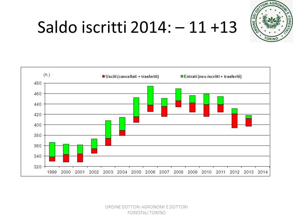 Saldo iscritti 2014: – 11 +13 ORDINE DOTTORI AGRONOMI E DOTTORI FORESTALI TORINO