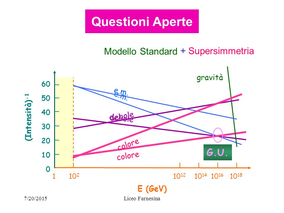 7/20/2015Liceo Farnesina Questioni Aperte Modello Standard + Supersimmetria E (GeV) 10 2 10 12 10 14 10 16 10 18 1 0 (Intensità) -1 10 50 20 30 40 60