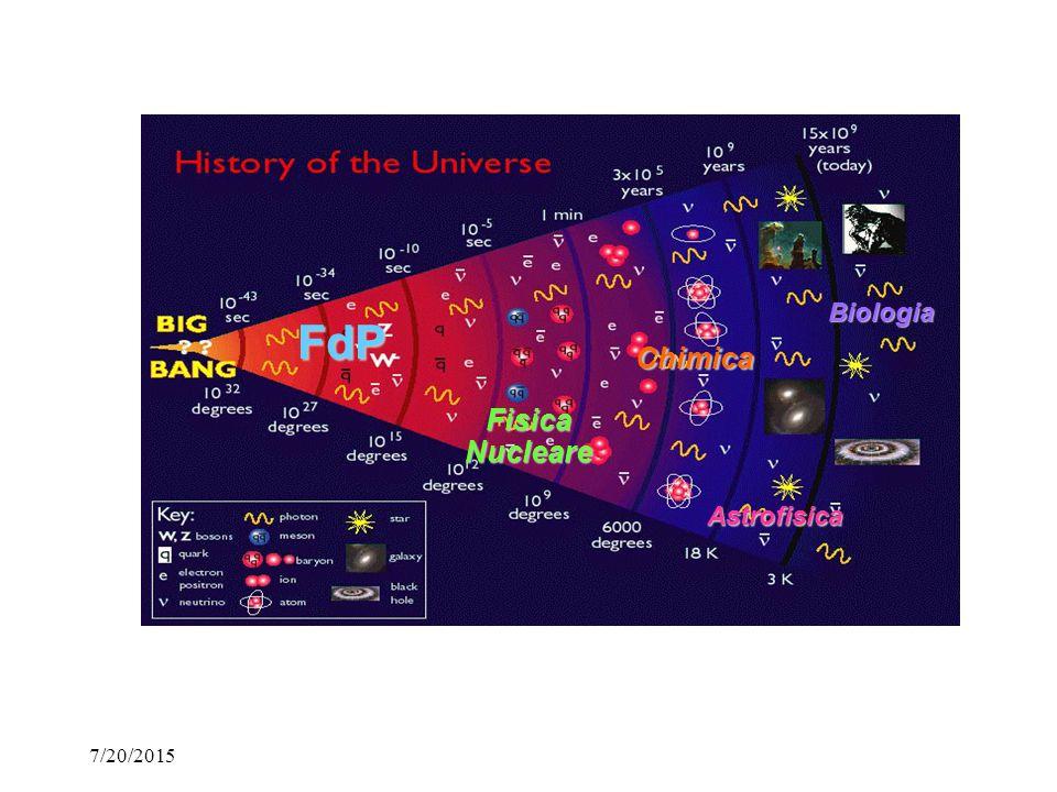 7/20/2015Liceo Farnesina Fisica delle Particelle Elementari Fisica delle Particelle Elementari (FdP) è l'arena naturale per l'esibizione simultanea della Meccanica Quantistica e della Relatività Speciale Si interessa del comportamento fisico dei costituenti fondamentali del mondo, i.e.