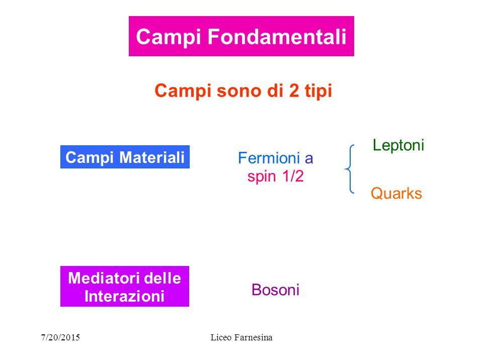 7/20/2015Liceo Farnesina Campi Materiali Fermioni a spin 1/2 Leptoni Quarks Campi sono di 2 tipi Mediatori delle Interazioni Bosoni Campi Fondamentali