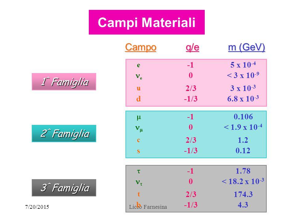 7/20/2015Liceo FarnesinaCampoq/e m (GeV) 6.8 x 10 -3 -1/3d 3 x 10 -3 2/3 u < 3 x 10 -9 0 e 5 x 10 -4 e 1 ^ Famiglia 0.12-1/3s 1.22/3 c < 1.9 x 10 -4 0  0.106  2 ^ Famiglia 4.3-1/3b 174.32/3 t < 18.2 x 10 -3 0  1.78  3 ^ Famiglia Campi Materiali