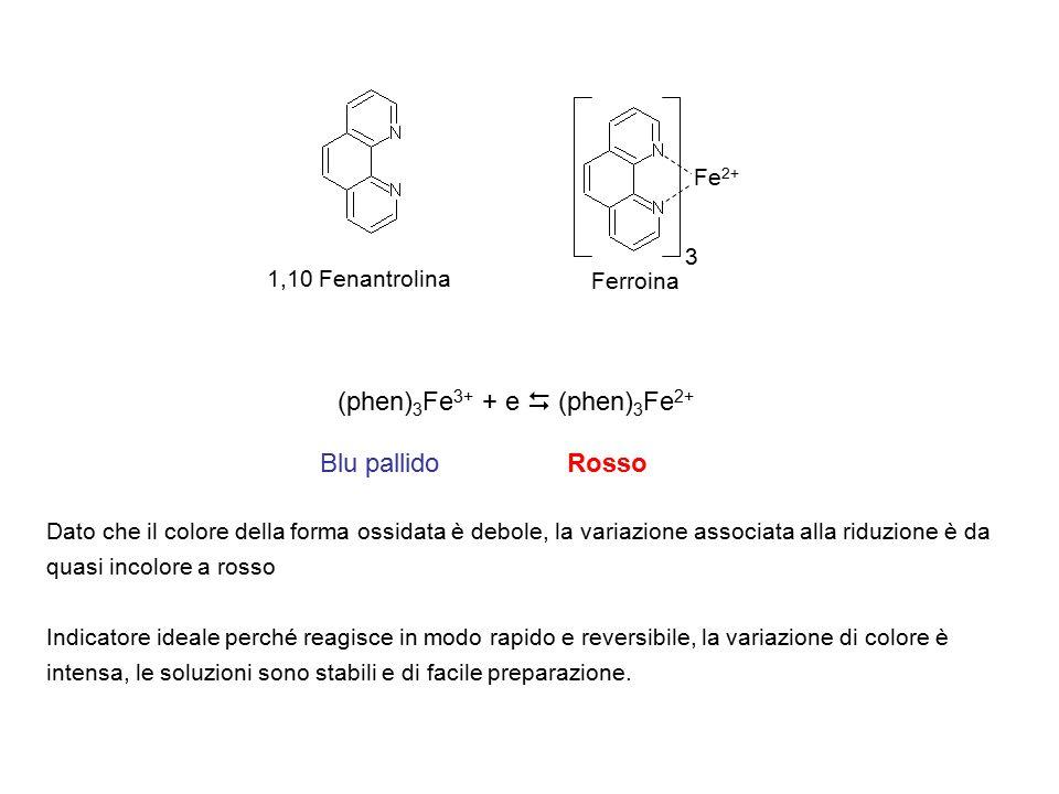 1,10 Fenantrolina Fe 2+ 3 Ferroina (phen) 3 Fe 3+ + e  (phen) 3 Fe 2+ Blu pallidoRosso Dato che il colore della forma ossidata è debole, la variazione associata alla riduzione è da quasi incolore a rosso Indicatore ideale perché reagisce in modo rapido e reversibile, la variazione di colore è intensa, le soluzioni sono stabili e di facile preparazione.