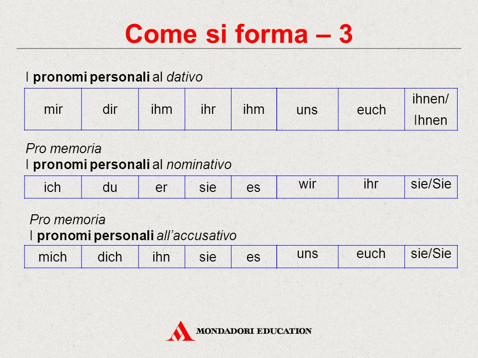 Come si forma – 3 I pronomi personali al dativo ichduersiees Pro memoria I pronomi personali al nominativo Pro memoria I pronomi personali all'accusat