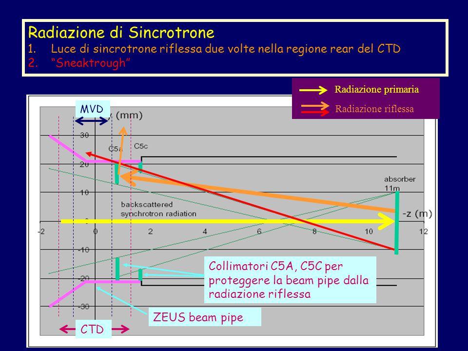 Radiazione di Sincrotrone 1.Luce di sincrotrone riflessa due volte nella regione rear del CTD 2. Sneaktrough Radiazione primaria Radiazione riflessa CTD ZEUS beam pipe Collimatori C5A, C5C per proteggere la beam pipe dalla radiazione riflessa MVD