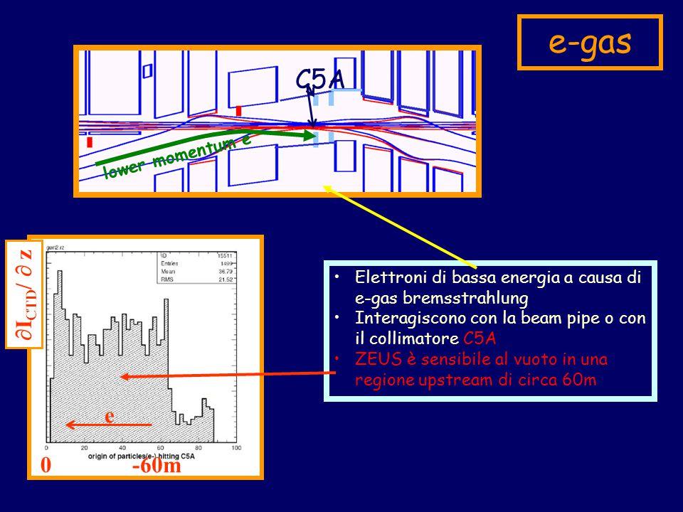 e-gas Elettroni di bassa energia a causa di e-gas bremsstrahlung Interagiscono con la beam pipe o con il collimatore C5A ZEUS è sensibile al vuoto in una regione upstream di circa 60m C5A lower momentum e 0 -60m e  I CTD /  z