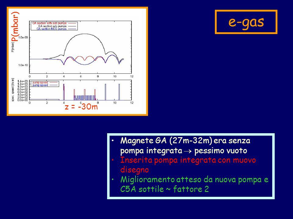 e-gas Magnete GA (27m-32m) era senza pompa integrata  pessimo vuoto Inserita pompa integrata con muovo disegno Miglioramento atteso da nuova pompa e C5A sottile ~ fattore 2 z = -30m P(mbar)