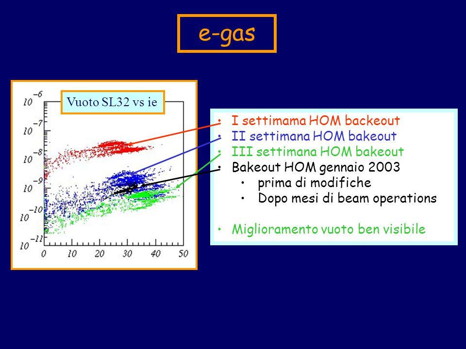 e-gas Vuoto SL32 vs ie I settimama HOM backeout II settimana HOM bakeout III settimana HOM bakeout Bakeout HOM gennaio 2003 prima di modifiche Dopo mesi di beam operations Miglioramento vuoto ben visibile