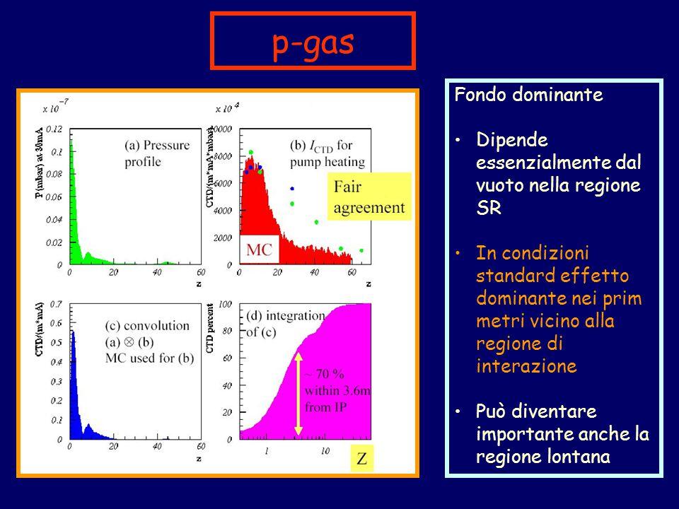 p-gas Fondo dominante Dipende essenzialmente dal vuoto nella regione SR In condizioni standard effetto dominante nei prim metri vicino alla regione di interazione Può diventare importante anche la regione lontana