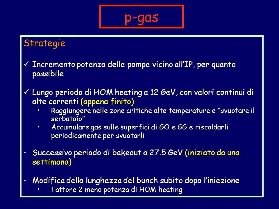 p-gas Strategie Incremento potenza delle pompe vicino all'IP, per quanto possibile Lungo periodo di HOM heating a 12 GeV, con valori continui di alte correnti (appena finito) Raggiungere nelle zone critiche alte temperature e svuotare il serbatoio Accumulare gas sulle superfici di GO e GG e riscaldarli periodicamente per svuotarli Successivo periodo di bakeout a 27.5 GeV (iniziato da una settimana) Modifica della lunghezza del bunch subito dopo l'iniezione Fattore 2 meno potenza di HOM heating