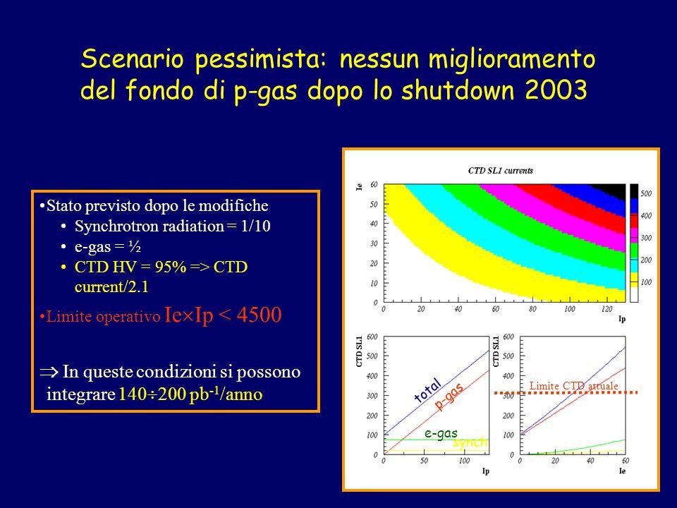 total p-gas e-gas synch Limite CTD attuale Stato previsto dopo le modifiche Synchrotron radiation = 1/10 e-gas = ½ CTD HV = 95% => CTD current/2.1 Limite operativo Ie  Ip < 4500  In queste condizioni si possono integrare 140  200 pb -1 /anno Scenario pessimista: nessun miglioramento del fondo di p-gas dopo lo shutdown 2003