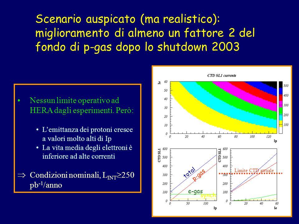 total p-gas e-gas synch Limite CTD attuale Nessun limite operativo ad HERA dagli esperimenti. Però: L'emittanza dei protoni cresce a valori molto alti