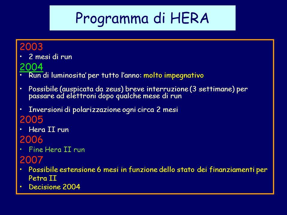 Programma di HERA 2003 2 mesi di run 2004 Run di luminosita' per tutto l'anno: molto impegnativo Possibile (auspicata da zeus) breve interruzione (3 settimane) per passare ad elettroni dopo qualche mese di run Inversioni di polarizzazione ogni circa 2 mesi 2005 Hera II run 2006 Fine Hera II run 2007 Possibile estensione 6 mesi in funzione dello stato dei finanziamenti per Petra II Decisione 2004
