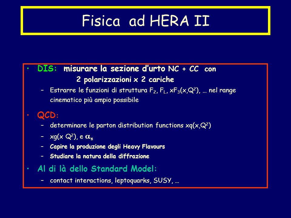 Fisica ad HERA II DIS: misurare la sezione d'urto NC + CC con 2 polarizzazioni x 2 cariche –Estrarre le funzioni di struttura F 2, F L, xF 3 (x,Q 2 ), … nel range cinematico più ampio possibile QCD : –determinare le parton distribution functions xq(x,Q 2 ) –xg(x Q 2 ), e  s –Capire la produzione degli Heavy Flavours –Studiare la natura della diffrazione Al di là dello Standard Model: –contact interactions, leptoquarks, SUSY, …