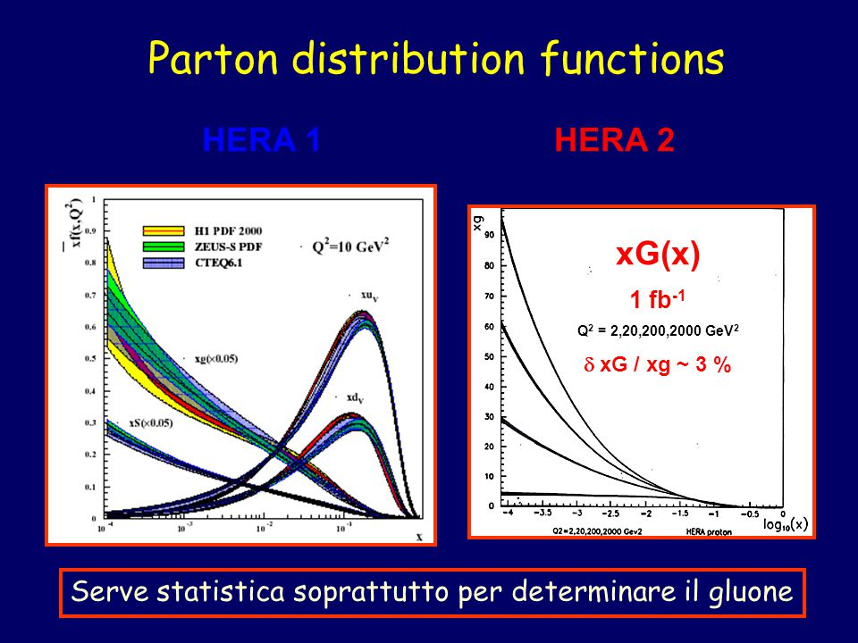Parton distribution functions xG(x) 1 fb -1 Q 2 = 2,20,200,2000 GeV 2  xG / xg ~ 3 % HERA 1 HERA 2 Serve statistica soprattutto per determinare il gluone
