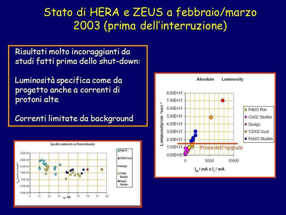 Stato di HERA e ZEUS a febbraio/marzo 2003 (prima dell'interruzione) Risultati molto incoraggianti da studi fatti prima dello shut-down: Luminosità specifica come da progetto anche a correnti di protoni alte Correnti limitate da background Prima dell'upgrade