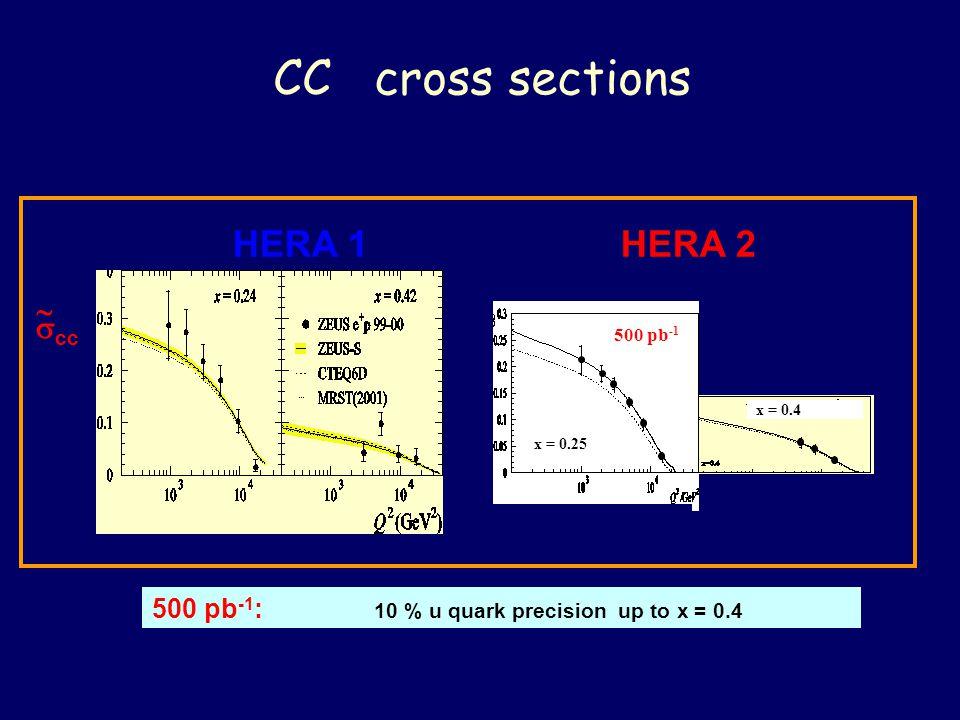 CC cross sections x = 0.25 x = 0.4 500 pb -1 500 pb -1 : 10 % u quark precision up to x = 0.4   cc HERA 1 HERA 2